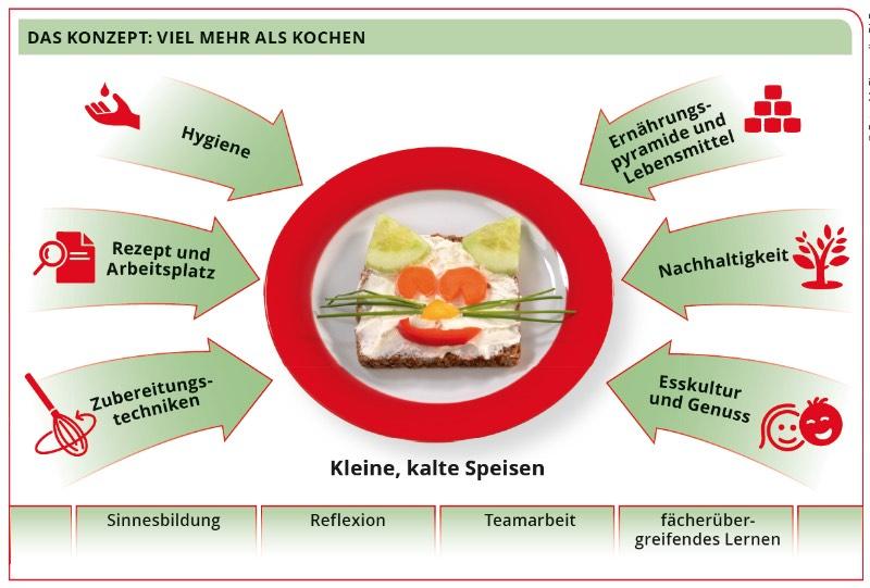 Ernährungsführerschein Klassen 4a & 4b - 1. Einheit @ Grundschule Trier-Zewen
